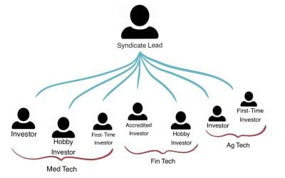 FAQ Friday: What are syndicates?
